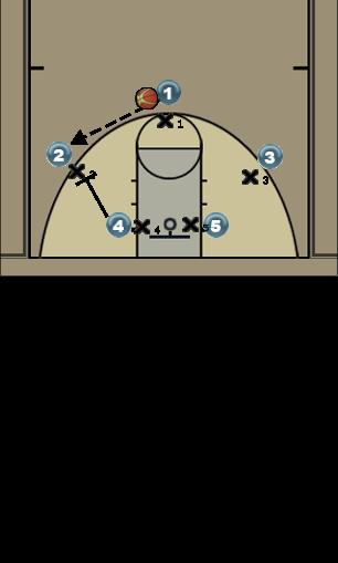 Basketball Play Play 2(Pick & Roll) Man to Man Offense