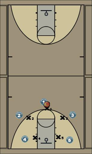Basketball Play Zone Defense