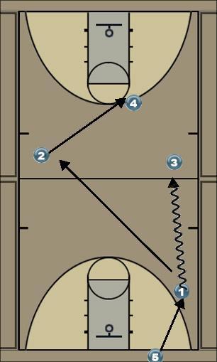 Basketball Play l Secondary Break