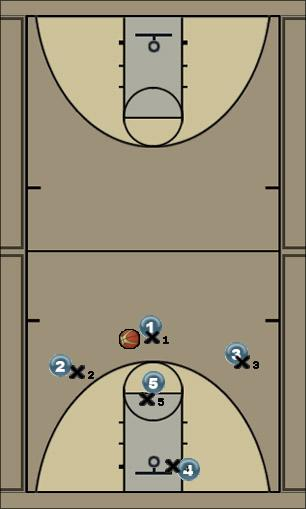 Basketball Play Above Man to Man Offense