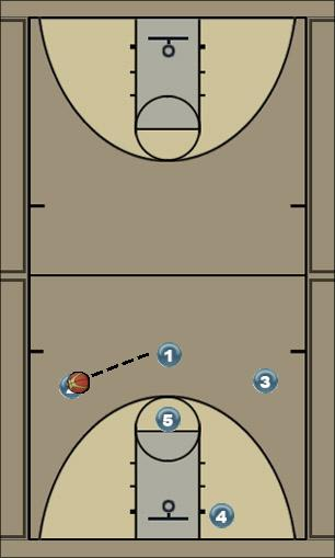 Basketball Play Above X Man to Man Offense