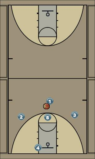 Basketball Play LOS Man to Man Set