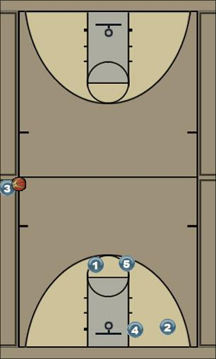 Basketball Play Magic Sideline Out of Bounds