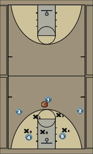 Basketball Play Florida Zone Play