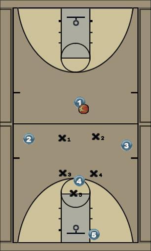 Basketball Play 21 Defense