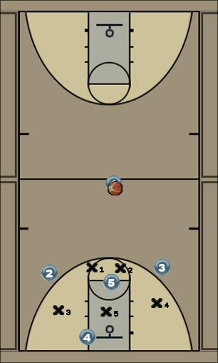 Basketball Play GOLD Defense