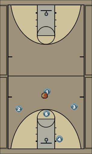 Basketball Play Above X Man to Man Set