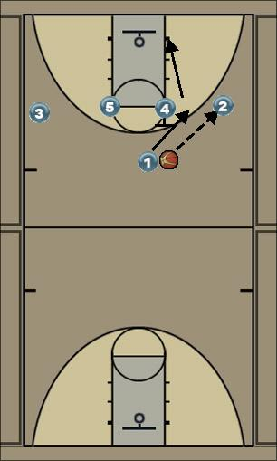 Basketball Play Double Option #1 Pass to Wing Man to Man Offense