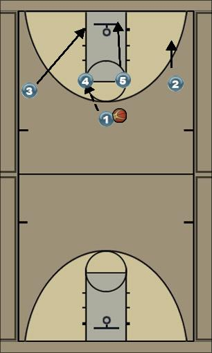 Basketball Play Double Option #2 High Post Entry Man to Man Offense