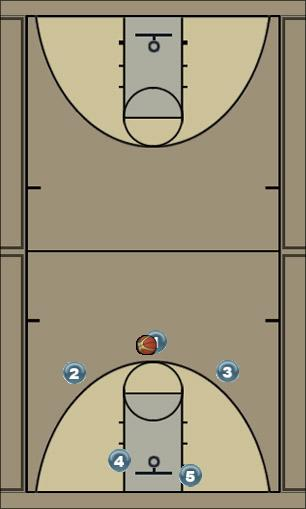 Basketball Play Kempsey u/16 girls Man to Man Offense