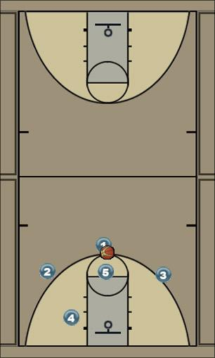 Basketball Play 1-3-1 quick Man to Man Set