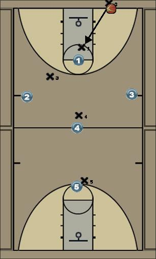 Basketball Play arrow full court press Defense