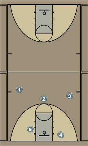 Basketball Play FER Man to Man Offense