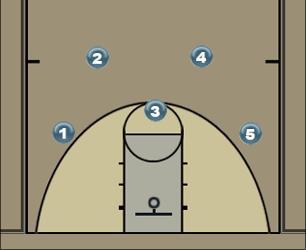 Basketball Play Stationary Ball handling, dribbling Basketball Drill