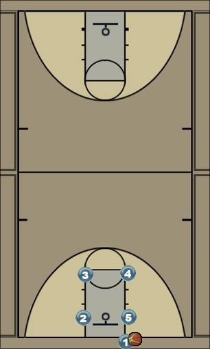 Basketball Play Man Box Man Baseline Out of Bounds Play