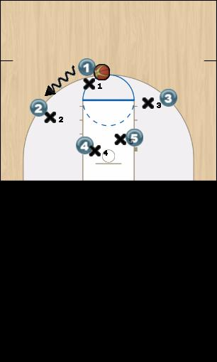 Basketball Play Jogada1 Man to Man Offense offense 3pt
