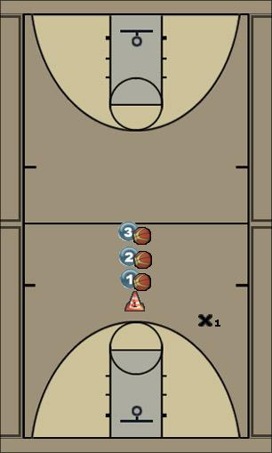 Basketball Play Drill Set 2: Guards Shooting Drill Basketball Drill
