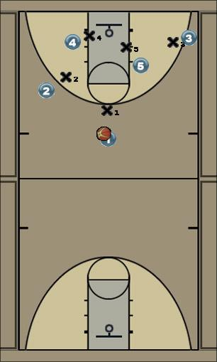 Basketball Play mismatch play Man to Man Offense