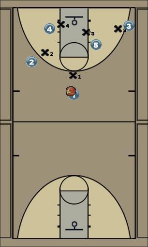 Basketball Play mismatch play Man to Man Offense