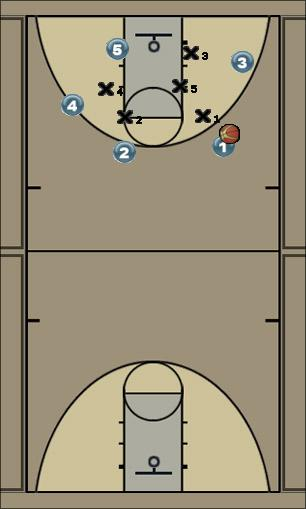 Basketball Play Set play 15 Quick Hitter