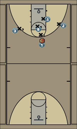 Basketball Play Set Play 15 Man to Man Set