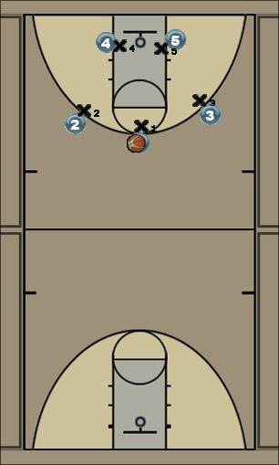 Basketball Play Triangle Offense Man to Man Offense