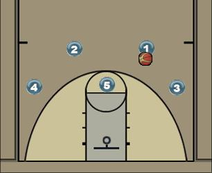Basketball Play SPLIT OPTION 1 Man to Man Set split-post