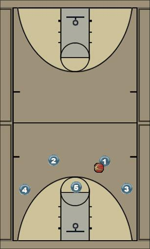 Basketball Play SPLIT - OPTION 2 Man to Man Offense split-post