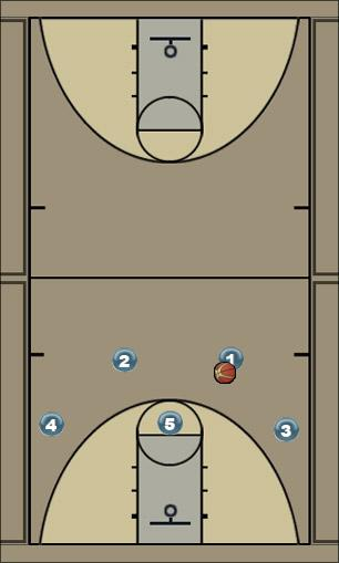 Basketball Play SPLIT - OPTION 3 Man to Man Offense split-post