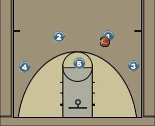 Basketball Play SPLIT - OPTION 4 Man to Man Offense split-post