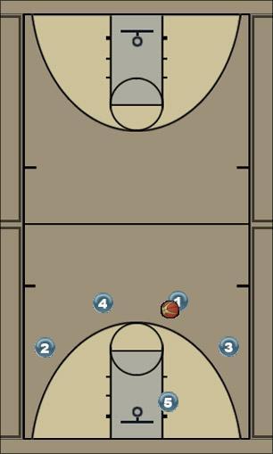 Basketball Play Wake Secondary Break