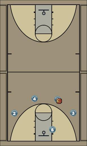 Basketball Play Carolina Man to Man Set