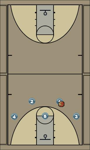 Basketball Play Cross Man to Man Set