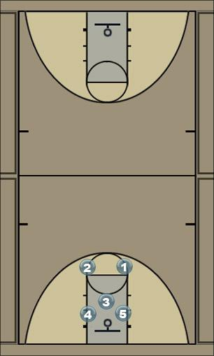 Basketball Play Box Man to Man Offense