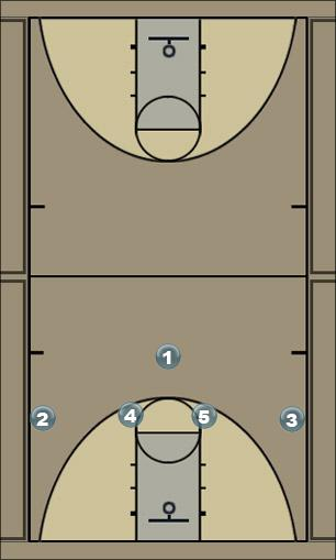 Basketball Play 4 High - Strong Man to Man Offense