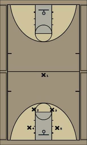 Basketball Play Texas Defense