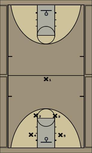 Basketball Play Texas Defense