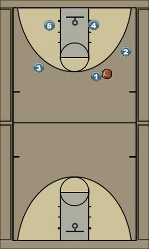 Basketball Play 3-2 Double Screen Curl Quick Hitter