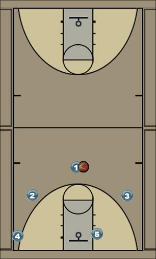 Basketball Play Triangle: Option I Man to Man Offense