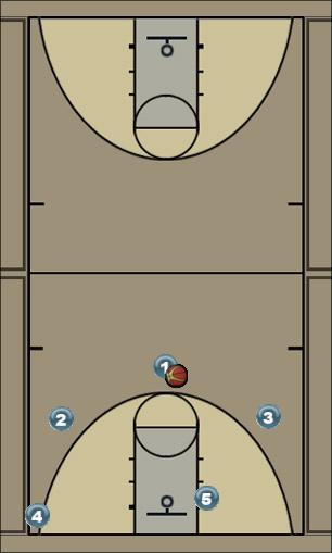 Basketball Play Traingle: Elbow Pick and Roll Man to Man Offense