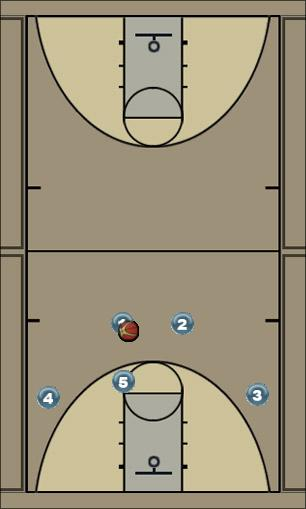 Basketball Play Chin Man to Man Offense