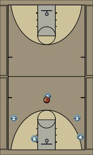 Basketball Play Triangle: Flash (Weakside flash to backcut) Man to Man Offense