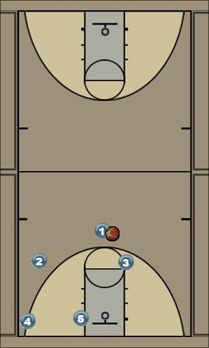 Basketball Play Triangle: Back (Elbow iso, dbl backdoor) Man to Man Offense