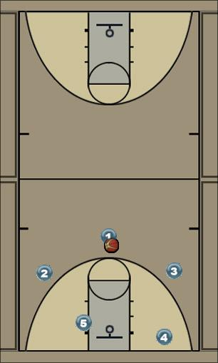 Basketball Play Triangle: High Double Man to Man Offense