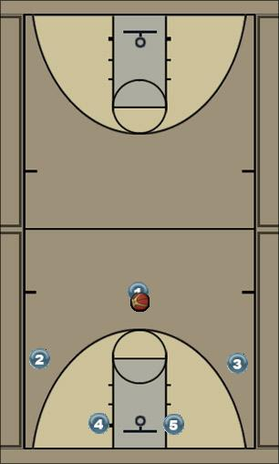 Basketball Play Continuity Pick and Roll Man to Man Offense