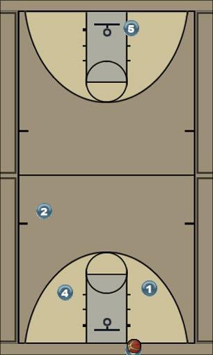 Basketball Play Piggy Back Fast Break Secondary Break