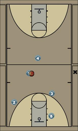 Basketball Play Pistol Man to Man Offense