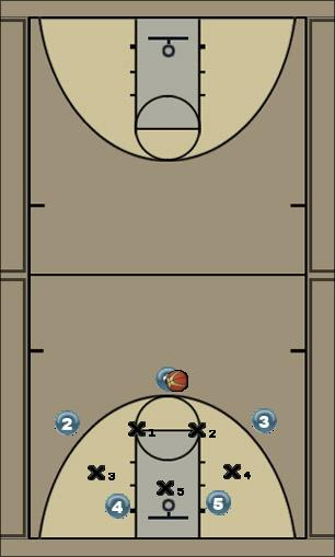 Basketball Play Swoop Zone Play