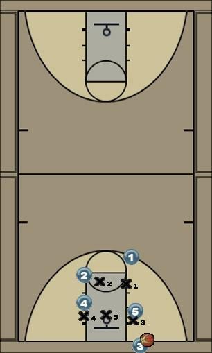 Basketball Play 453 Zone Baseline Out of Bounds
