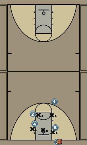 Basketball Play 453 option 2 Zone Baseline Out of Bounds